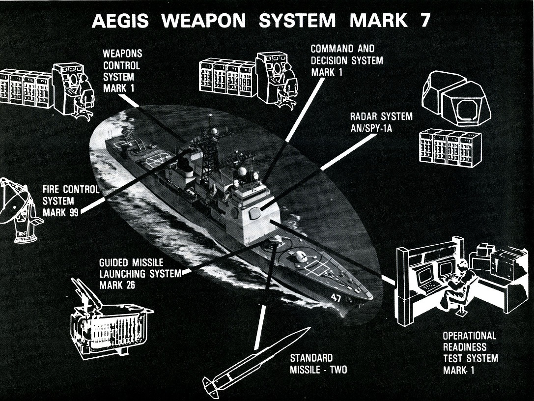 Dahlgren Centennial Blog - History of the Aegis Program at Dahlgren