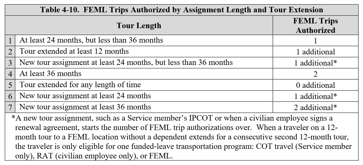 FEML Trips Authorized by Assignment Length and Tour Extension