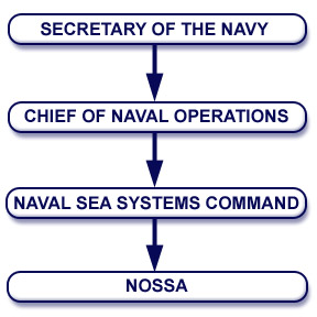 <b>Naval</b> Ordnance Safety and Security Activity (NOSSA)