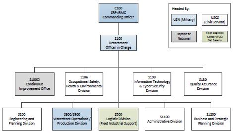 SRF JRMC Det Sasebo Org Chart