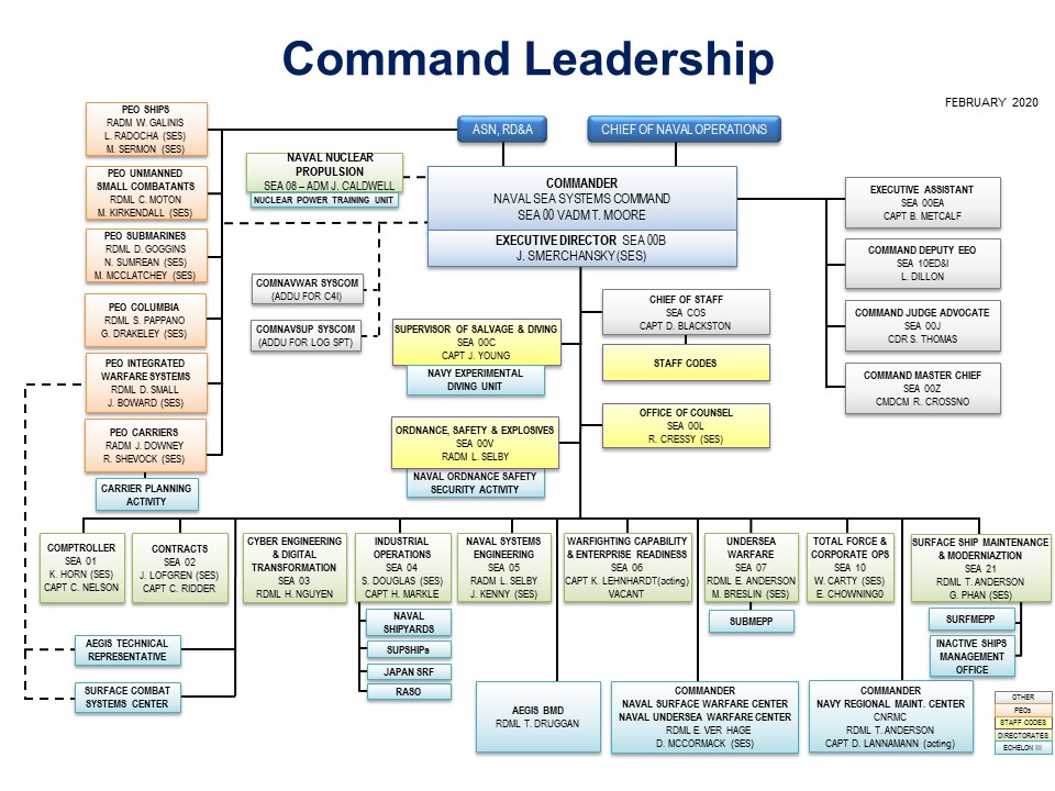 Naval Sea Systems Command Who We Are Headquarters